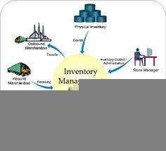 ERP Inventory Management Software 1