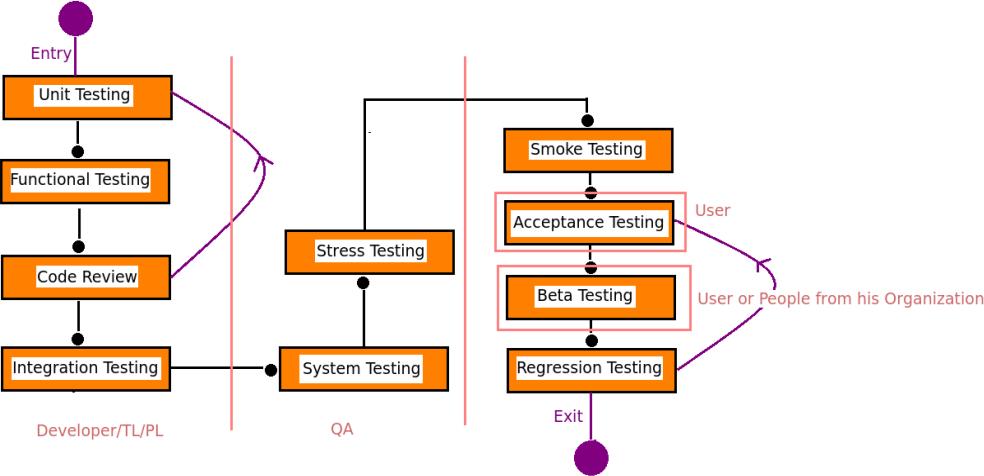 Testing in Odoo ERP 1